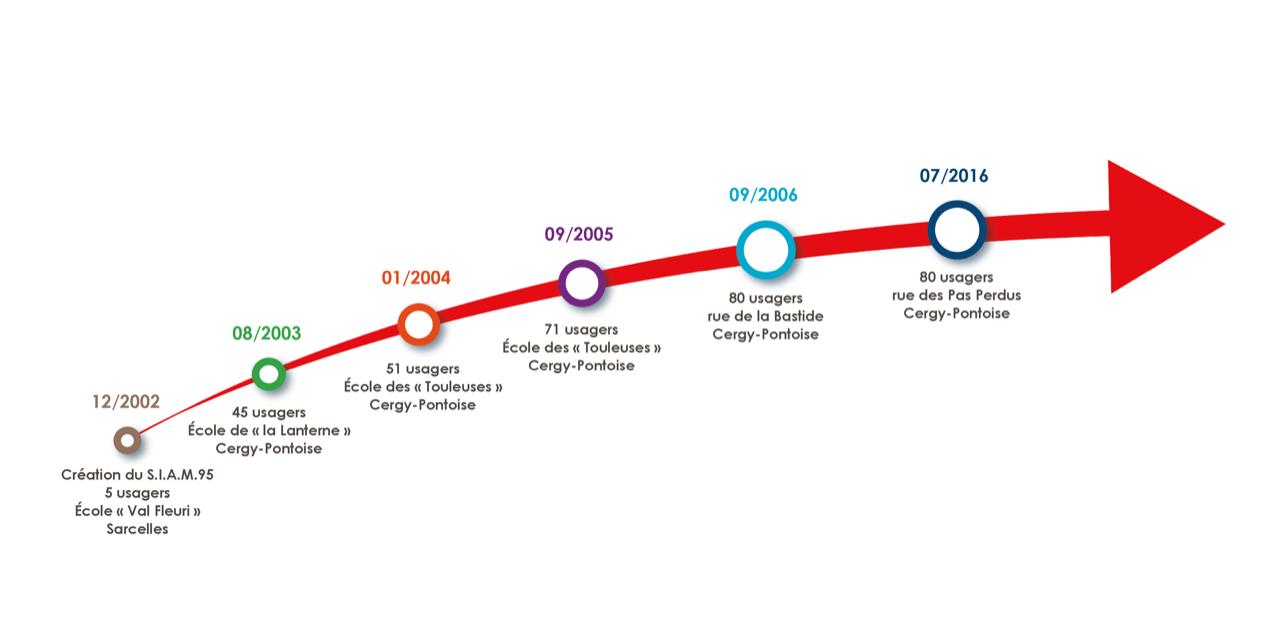 Historique du SIAM de 2002 à aujourd'hui - Description disponible au lien adjacent