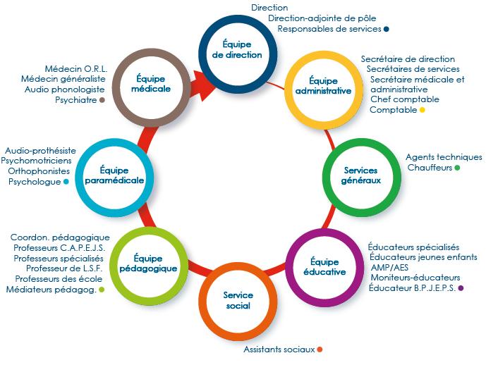 Infographie de l'équipe de l'IDA - description détaillée adjacente
