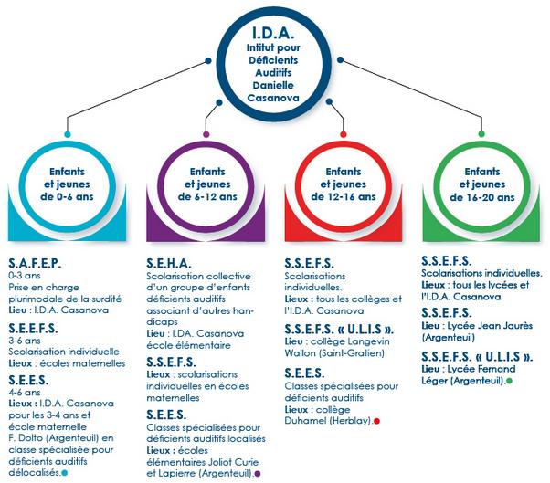 Infographie des services de l'IDA - description détaillée adjacente