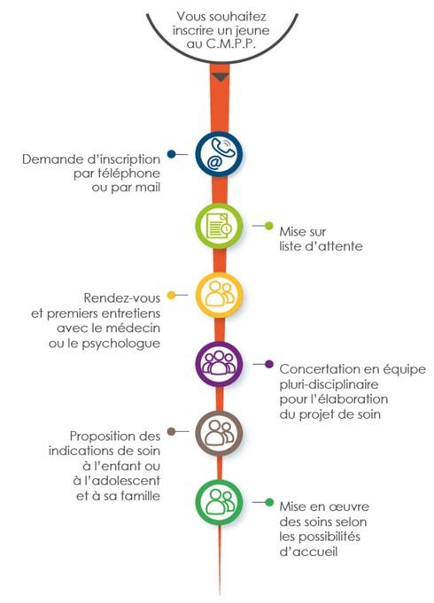 Infographie du parcours de l'usager des antennes du CMPP de Compiègne - description détaillée adjacente