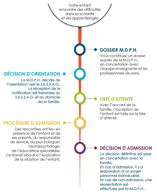 Infographie du parcours de l'usager au SESSAD TSLA - Description disponible au lien adjacent