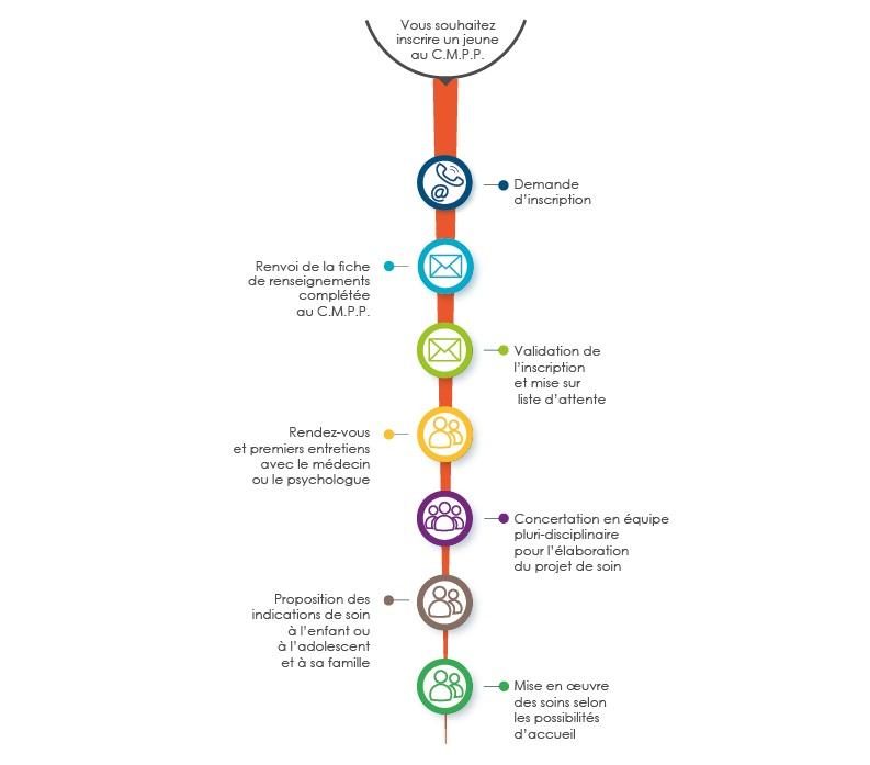 Infographie du parcours de l'usager du CMPP de Compiègne - description détaillée adjacente